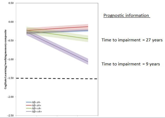 Clinical Trials On Alzheimers Disease 2014 Alzforum